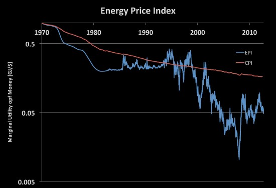 Figure 13: Energy Price Index for the United States