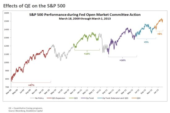 Fed vs. S&P 500
