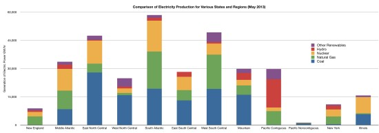 Electricity by Region