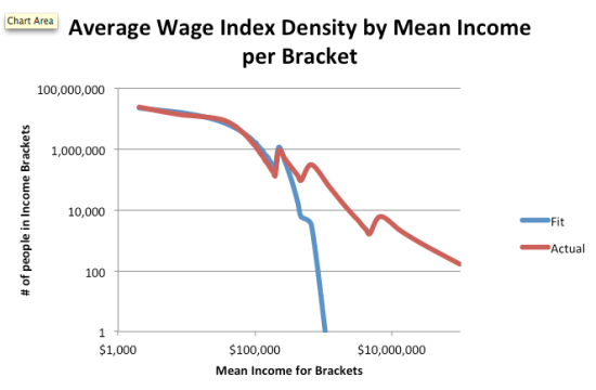 Figure 2 Average Wage Index plot of density of people per income bracket (fit and actual) v. mean income of each bracket.