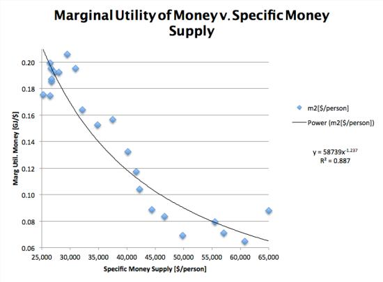 Figure 3. Marginal Utility of money v specific money supply 1990-2012