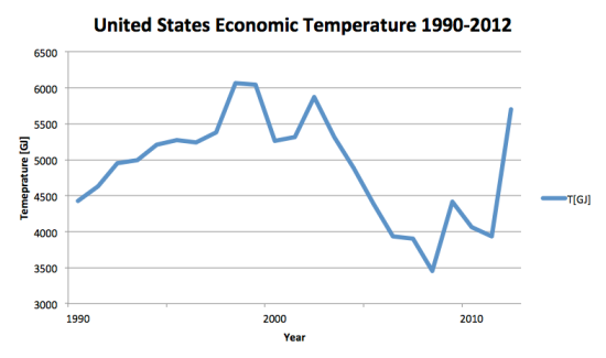 Figure 4. United States economic tmeperature 1990-2012