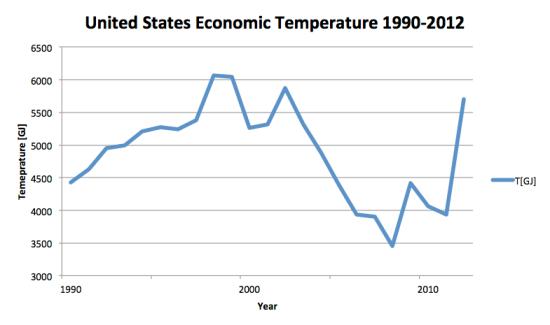 Figure 4. United States economic tmeperature 1990-2012