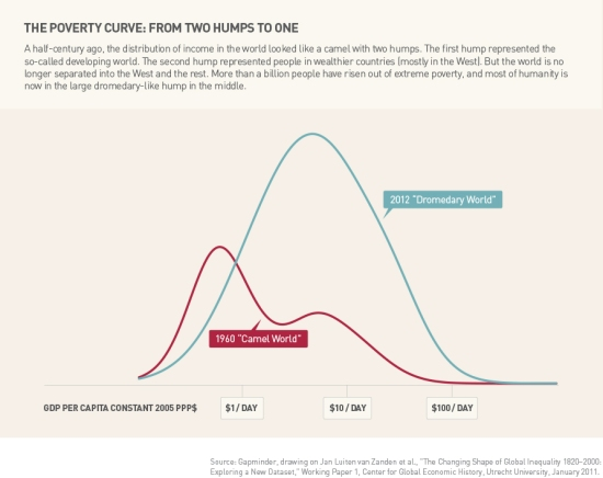The poverty curve from two humps to one. ( via Gates Foundation)