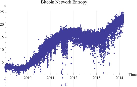 Figure 7: Bitcoin network entropy