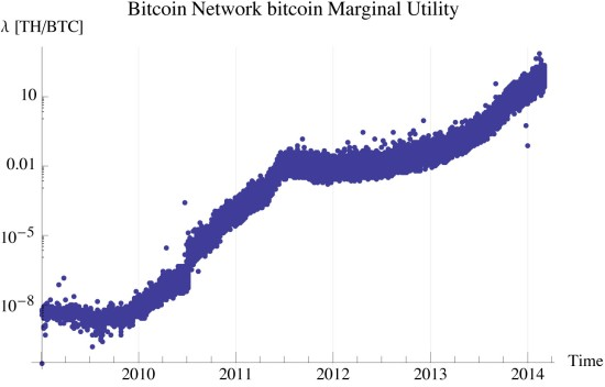 Figure 1: Marginal utility of bitcoin
