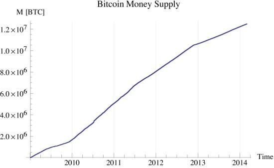 Figure 5: bitcoin money supply