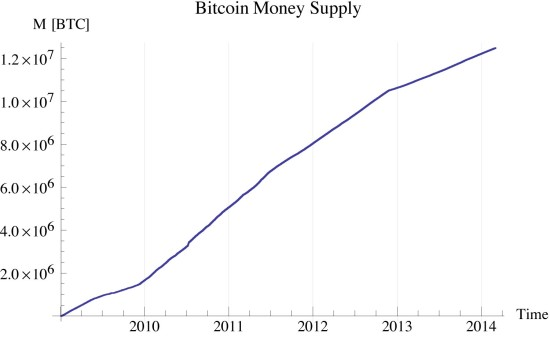 Figure 5: bitcoin money supply