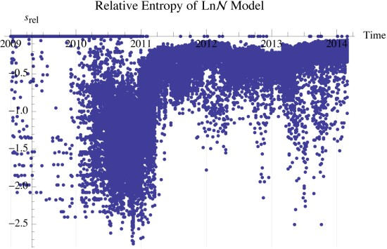 Figure 8: Relative entropy of Log-Normal model to observed entropy
