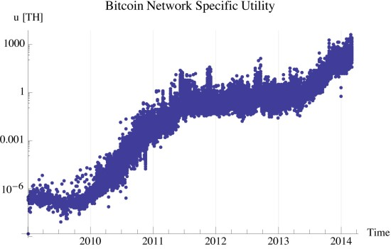 Figure 2: Bitcoin specific internal utility