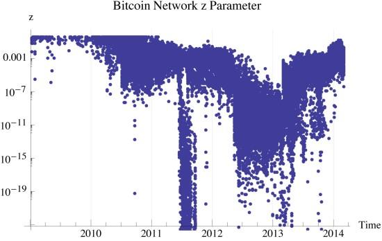 Figure 3: z-parameter